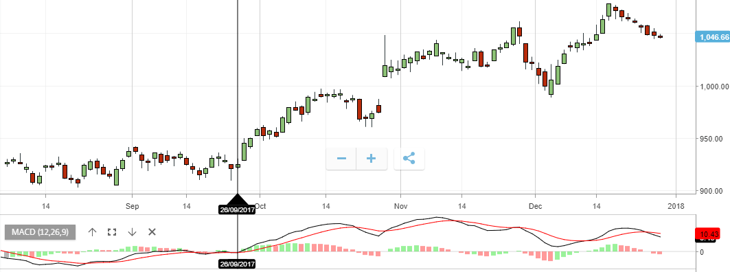 MACD - moving average convergence/divergence