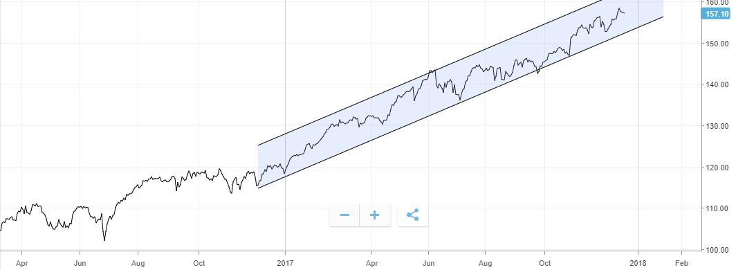 qqq stigende trendkanal stigende trender