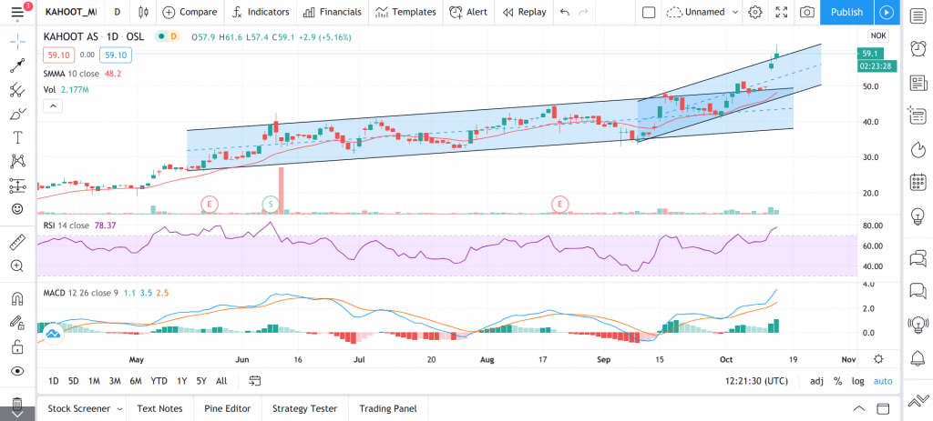 tradingview analyseprogram teknisk analyse verktøy